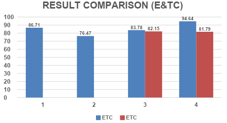 ETCresults1